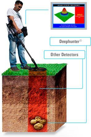 Imagen de la profundidad de detección del detector de metales Deephunter de Makro Detectors